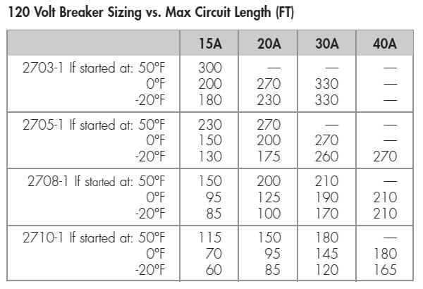 2700 series 120 volt chart