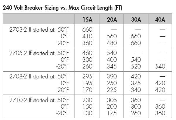 2700 series 240 volt chart