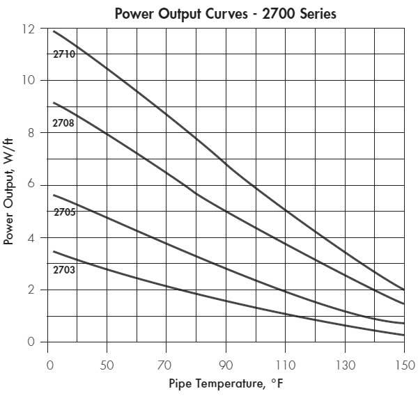 2700 series graph