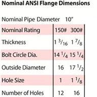 10 inch 8 watt nominal ANSI flange