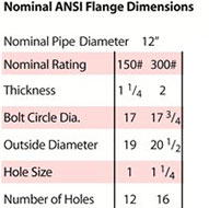 12 inch 13 watt nominal ANSI flange
