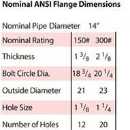 14 inch 8 watt nominal ANSI flange
