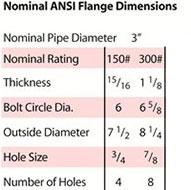 3 inch 8 watt nominal ANSI flange