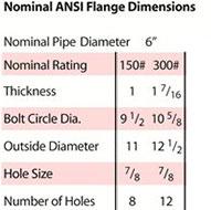 6 inch 48 watt nominal ANSI flange