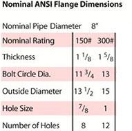 8 inch 22 watt nominal ANSI flange