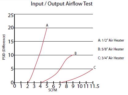 Air heater performance chart
